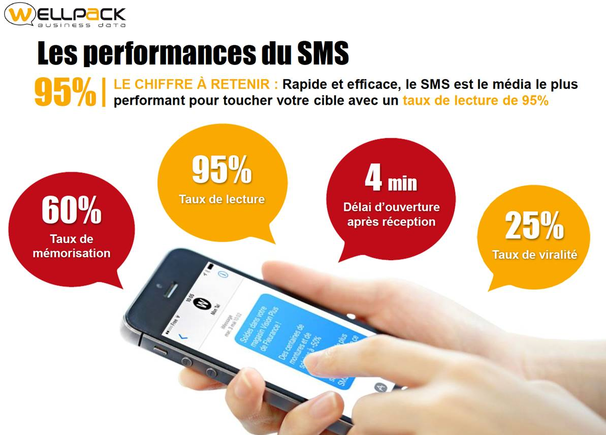 Les performances du SMS